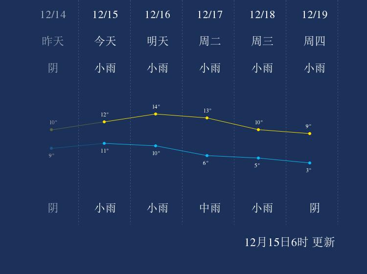 12月15日恩施天气早知道