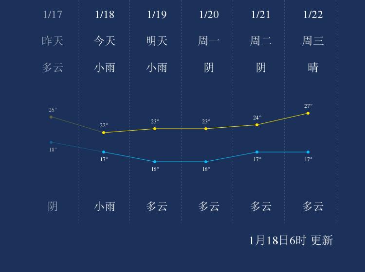 1月18日琼中天气早知道