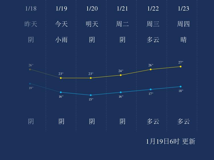 1月19日琼中天气早知道