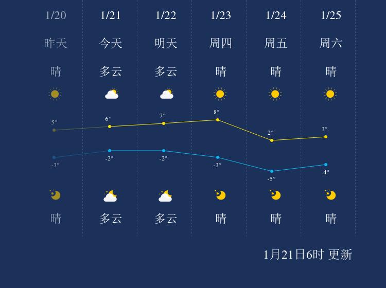 1月21日天津天气早知道