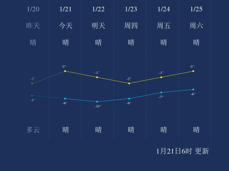 1月21日鄂尔多斯天气早知道