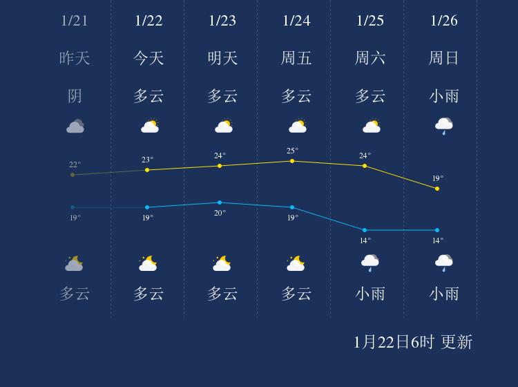 1月22日湛江天气早知道