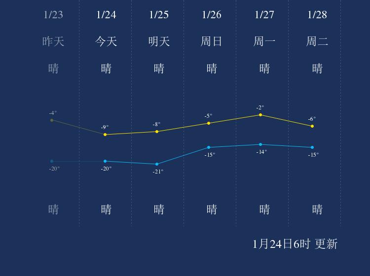 1月24日白城天气早知道