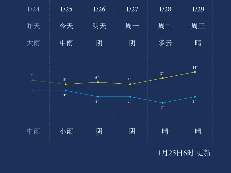 1月25日娄底天气早知道