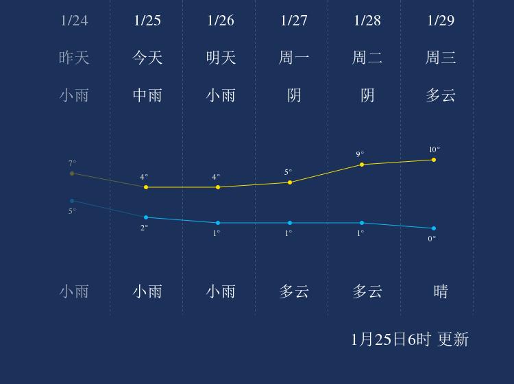 1月25日安庆天气早知道