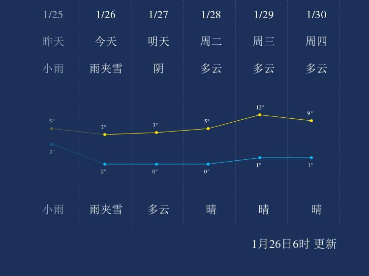 1月26日安庆天气早知道