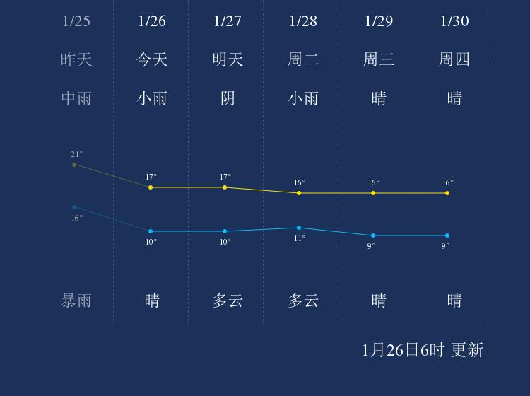 1月26日汕头天气早知道