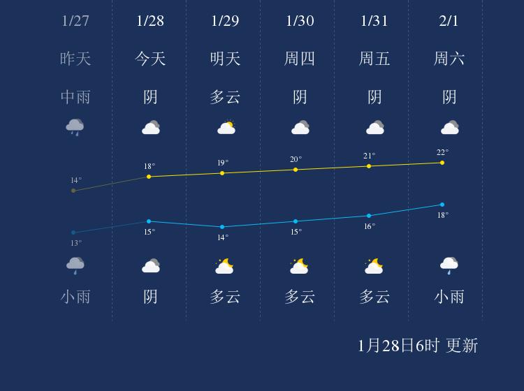 1月28日琼海天气早知道
