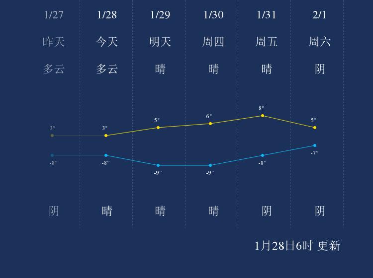1月28日延安天气早知道