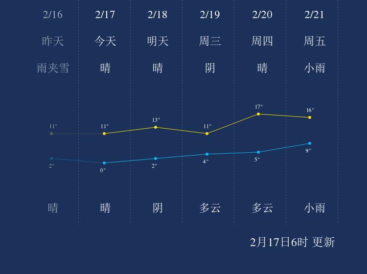 2月17日萍乡天气早知道