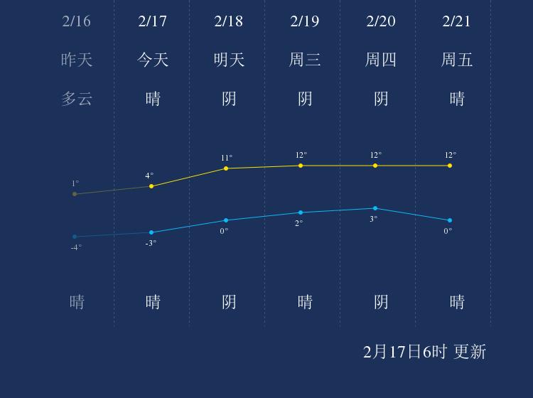 2月17日莱芜天气早知道
