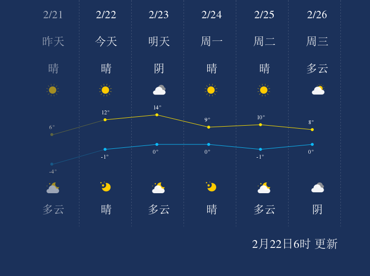 2月22日武威天气早知道