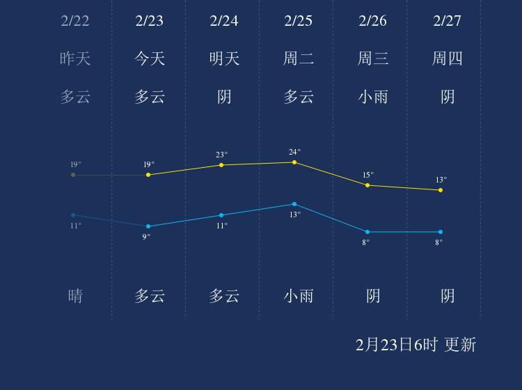 2月23日金华天气早知道