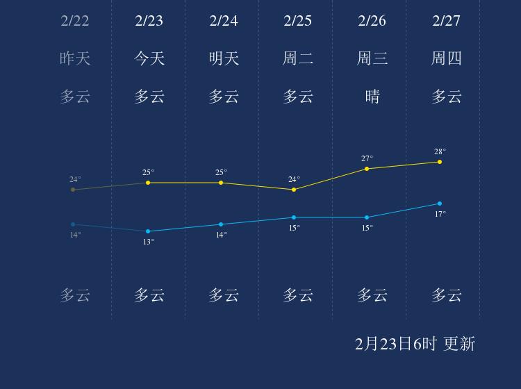 2月23日韶关天气早知道