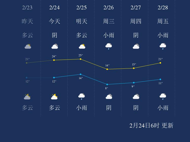 2月24日金华天气早知道