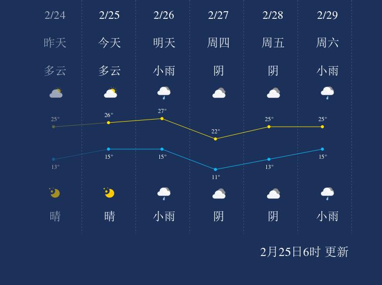 2月25日南平天气早知道