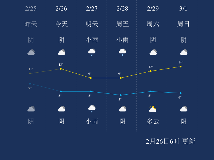 2月26日阜阳天气早知道