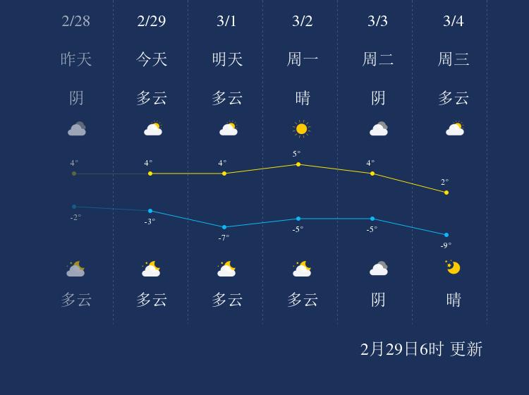 2月29日沈阳天气早知道