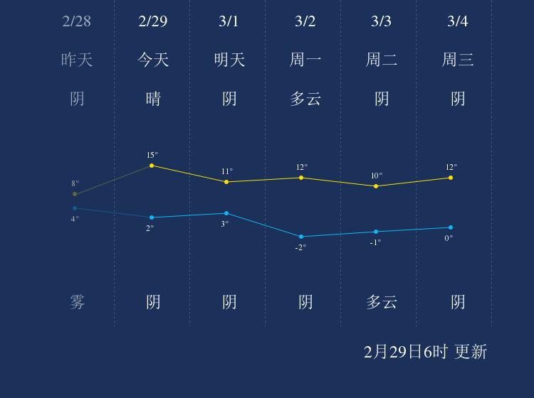 2月29日铜川天气早知道