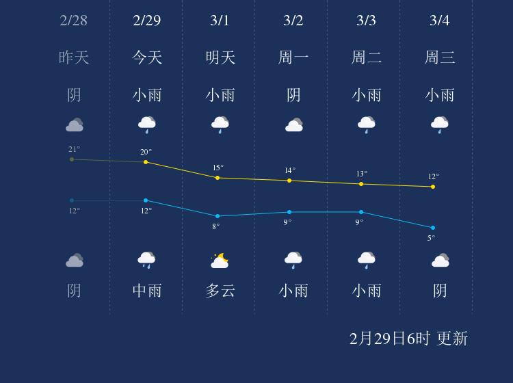 2月29日金华天气早知道