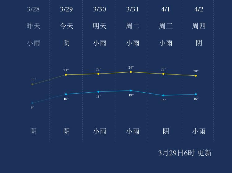 3月29日钓鱼岛天气早知道
