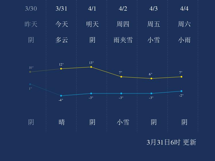 3月31日海南天气早知道