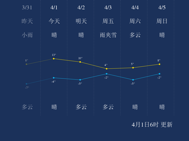 4月1日鹤岗天气早知道