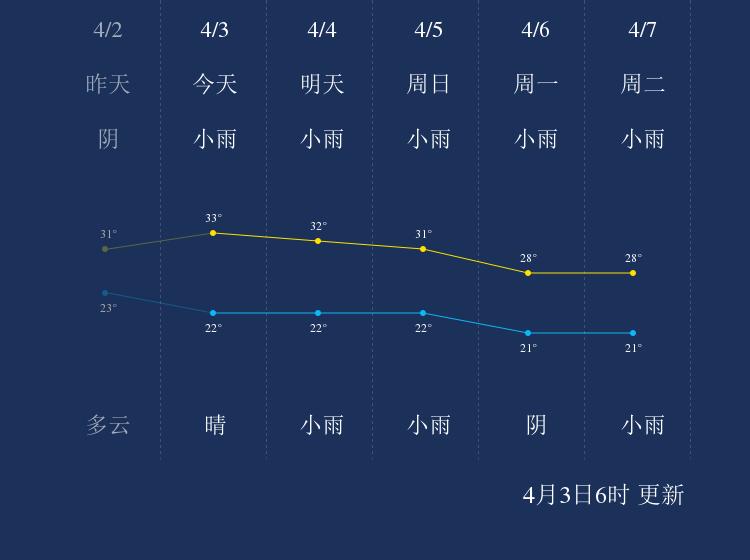 4月3日儋州天气早知道