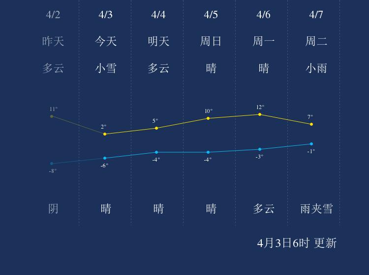 4月3日鹤岗天气早知道