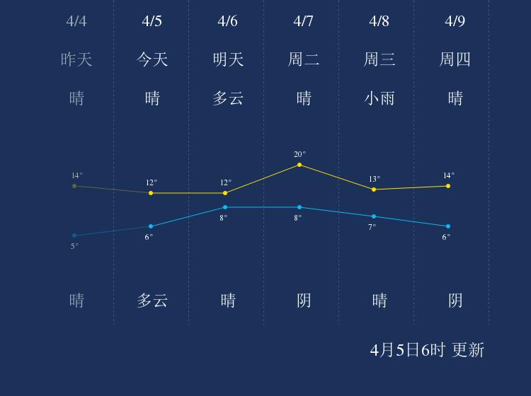 4月5日青岛天气早知道