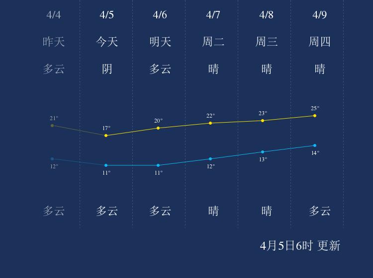 4月5日常德天气早知道