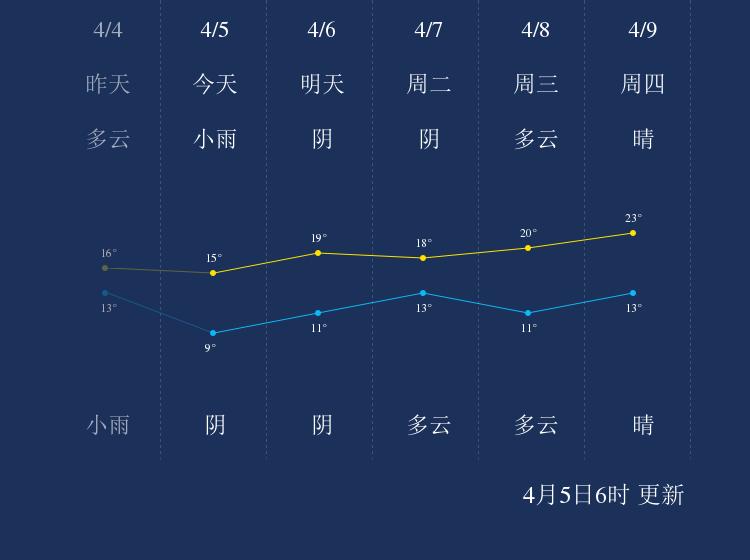 4月5日吉安天气早知道