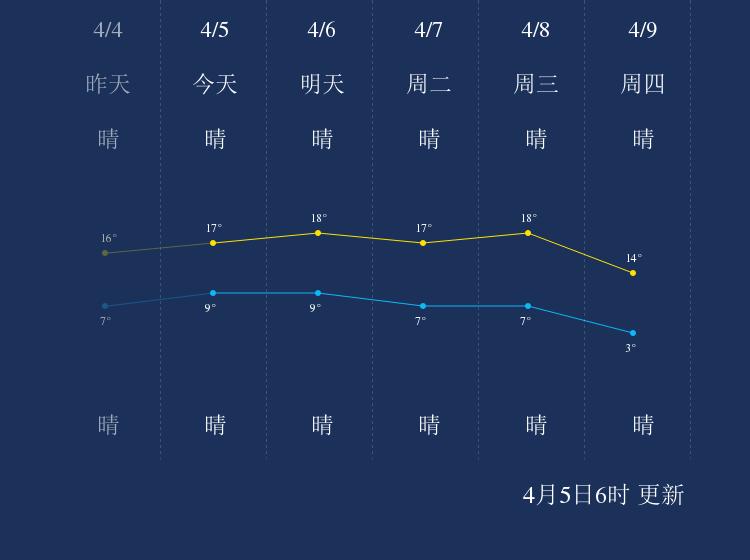 4月5日鄂尔多斯天气早知道