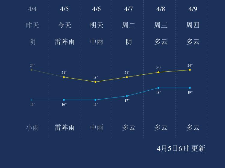 4月5日深圳天气早知道
