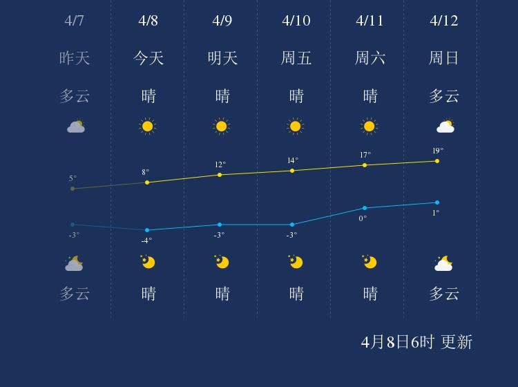 4月8日大兴安岭天气早知道