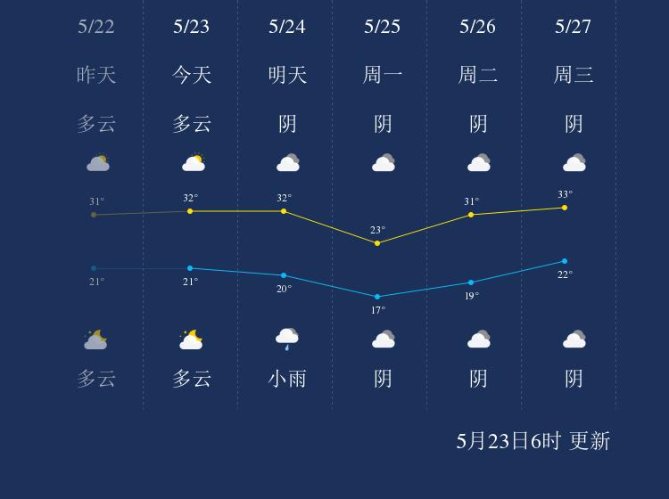 5月23日仙桃天气早知道
