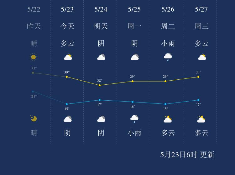 5月23日莱芜天气早知道