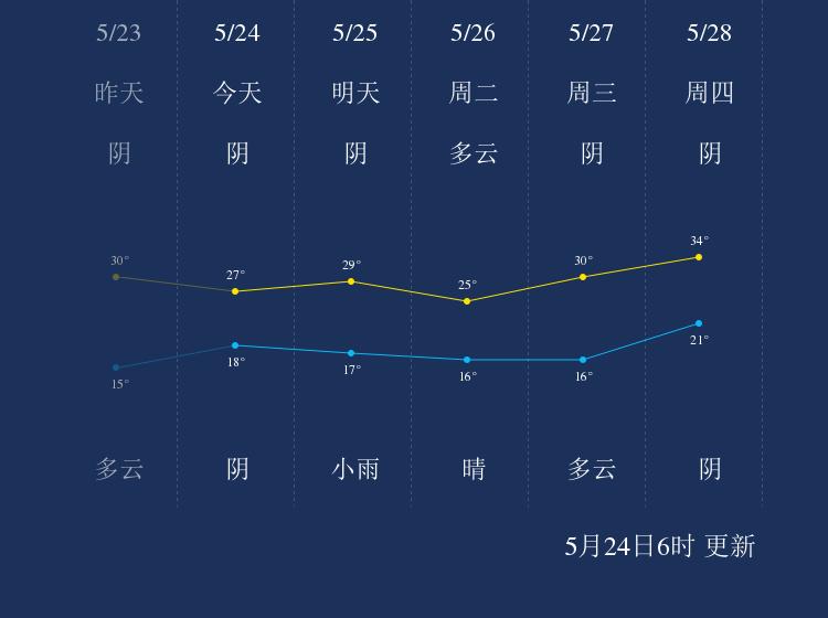 5月24日莱芜天气早知道