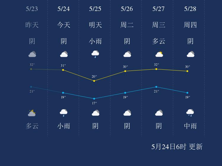 5月24日仙桃天气早知道