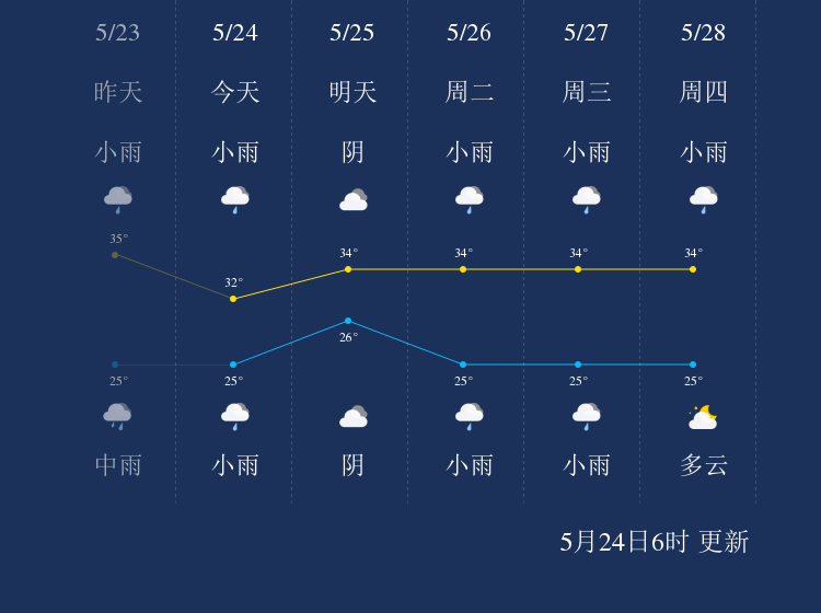 5月24日保亭天气早知道