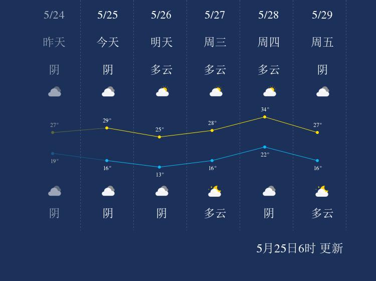 5月25日莱芜天气早知道
