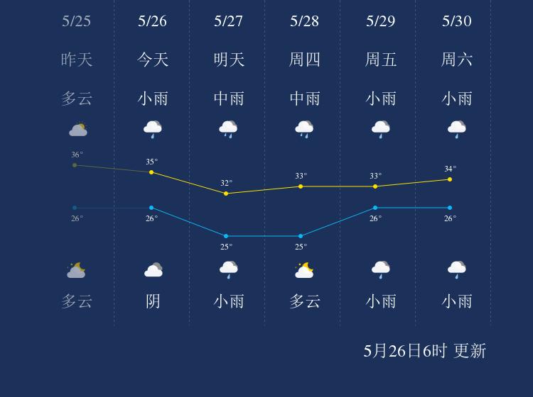 5月26日保亭天气早知道