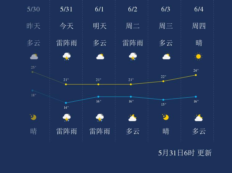 5月31日营口天气早知道