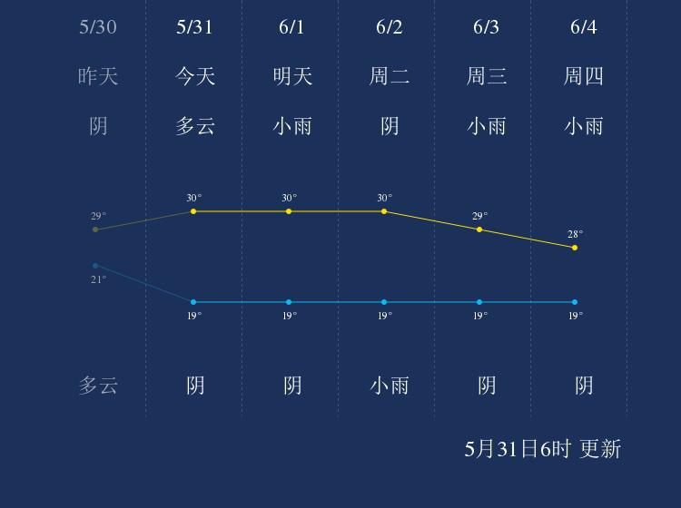 5月31日文山天气早知道