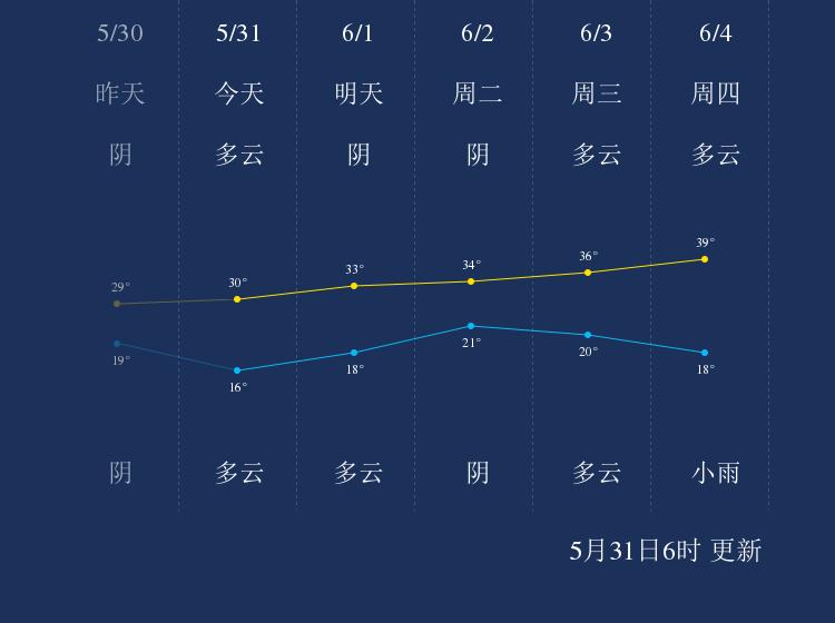 5月31日衡水天气早知道