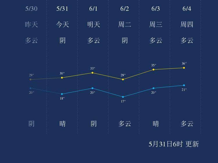 5月31日三门峡天气早知道