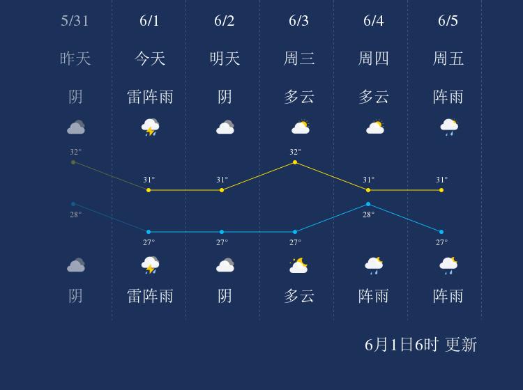 6月1日珠海天气早知道