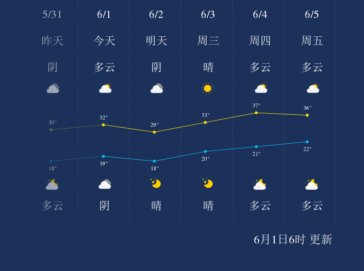 6月1日三门峡天气早知道