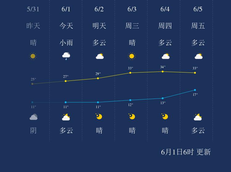 6月1日吕梁天气早知道