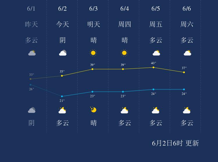 6月2日焦作天气早知道